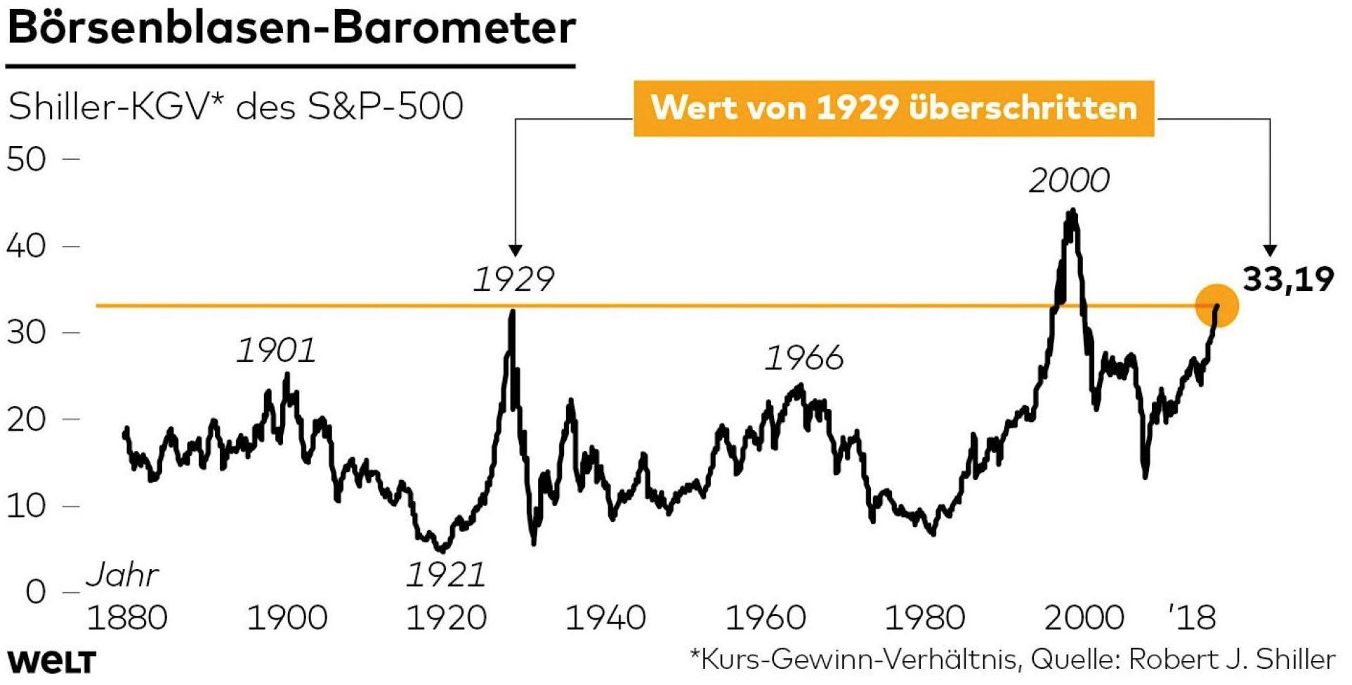 Bonds und Aktien so teuer wie niemals zuvor seit 1800