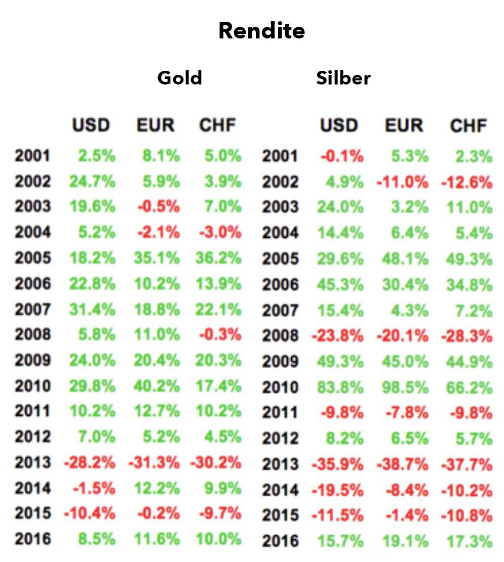 Renditen und Gewinne in Gold und Silber