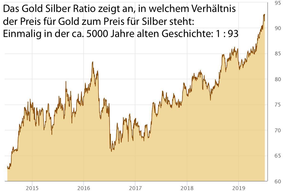 Entwicklung des Goldpreises und der Notenbankbilanzen
