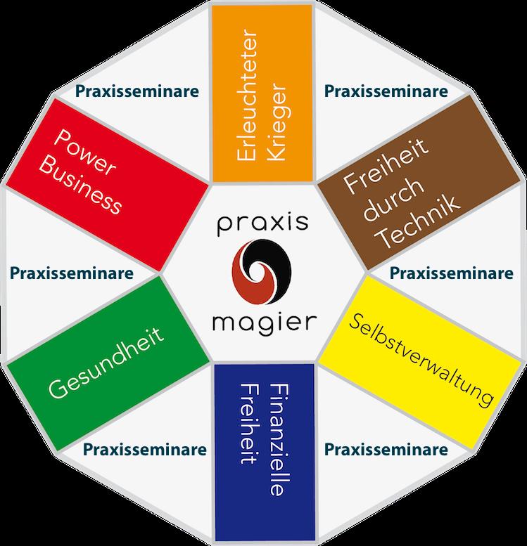 5 einmalige Praxisseminare mit dem Praxismagier